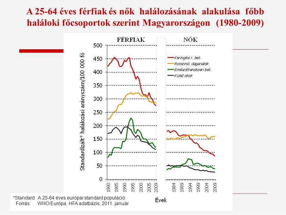 *Standard: A 25-64 éves európai standard populáció Forrás: WHO/Európa, HFA adatbázis, 2011. január A 25-64 éves férfiak és nők halálozásának alakulása