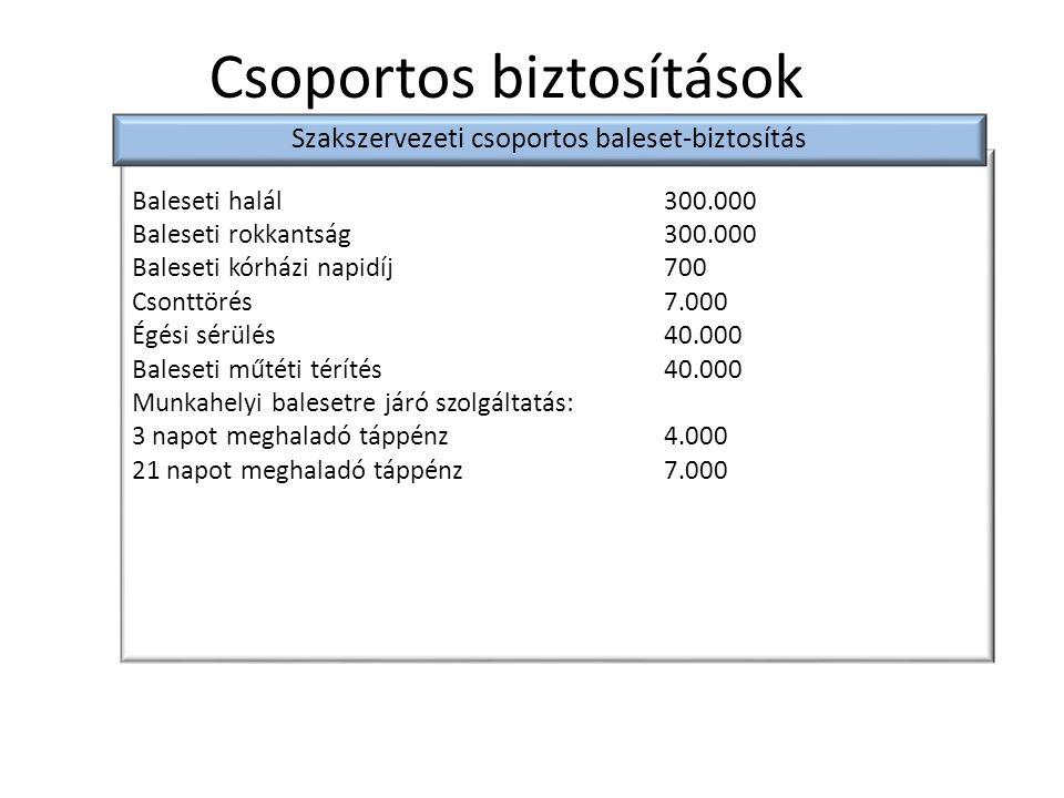 Baleseti halál300.000 Baleseti rokkantság300.000 Baleseti kórházi napidíj700 Csonttörés7.000 Égési sérülés40.000 Baleseti műtéti térítés40.000 Munkahe