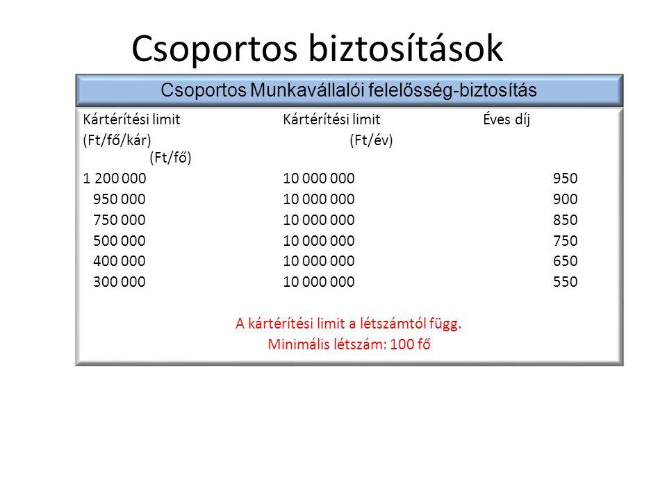 Kártérítési limitKártérítési limitÉves díj (Ft/fő/kár)(Ft/év) (Ft/fő) 1 200 00010 000 000 950 950 00010 000 000 900 750 00010 000 000 850 500 00010 00