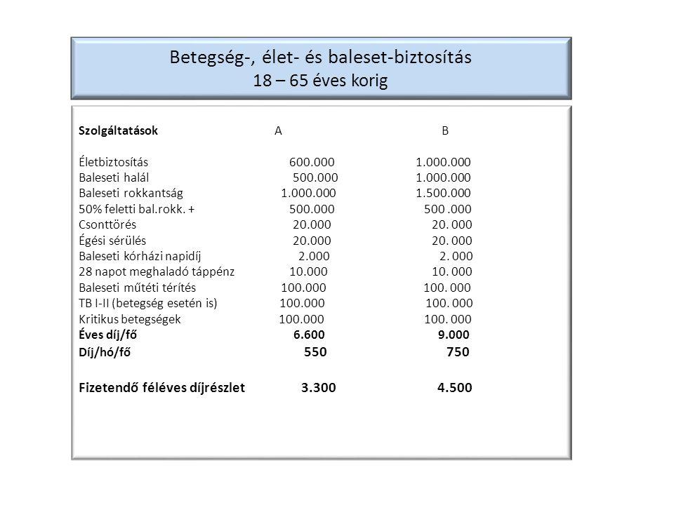 Betegség-, élet- és baleset-biztosítás 18 – 65 éves korig Szolgáltatások A B Életbiztosítás 600.000 1.000.000 Baleseti halál 500.000 1.000.000 Baleset