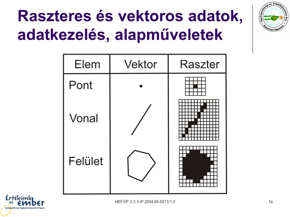 HEFOP 3.3.1–P-2004-06-0071/1.014 Raszteres és vektoros adatok, adatkezelés, alapműveletek