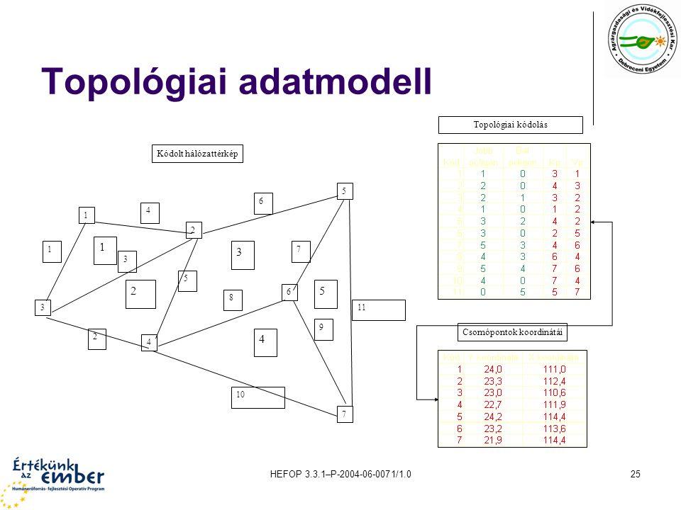 HEFOP 3.3.1–P-2004-06-0071/1.025 Topológiai adatmodell 1 2 3 4 5 6 7 8 9 10 11 1 2 3 4 5 1 2 3 4 5 6 7 Csomópontok koordinátái Kódolt hálózattérkép To