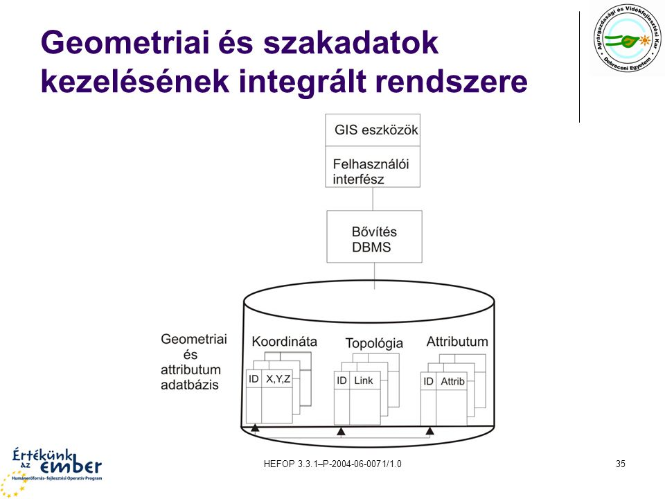 HEFOP 3.3.1–P-2004-06-0071/1.035 Geometriai és szakadatok kezelésének integrált rendszere