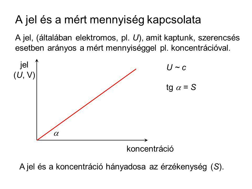 A jel és a mért mennyiség kapcsolata A jel, (általában elektromos, pl. U), amit kaptunk, szerencsés esetben arányos a mért mennyiséggel pl. koncentrác
