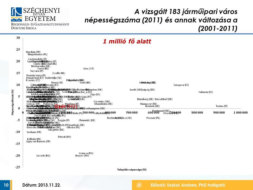 10 A vizsgált 183 járműipari város népességszáma (2011) és annak változása a (2001-2011) Előadó: Uszkai Andrea, PhD hallgató Dátum: 2013.11.22.