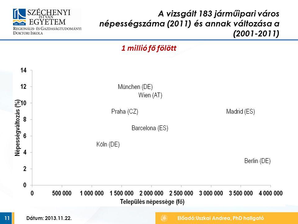 11 A vizsgált 183 járműipari város népességszáma (2011) és annak változása a (2001-2011) Előadó:Uszkai Andrea, PhD hallgató Dátum: 2013.11.22.