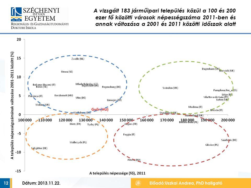 12 A vizsgált 183 járműipari település közül a 100 és 200 ezer fő közötti városok népességszáma 2011-ben és annak változása a 2001 és 2011 közötti időszak alatt Előadó:Uszkai Andrea, PhD hallgató Dátum: 2013.11.22.