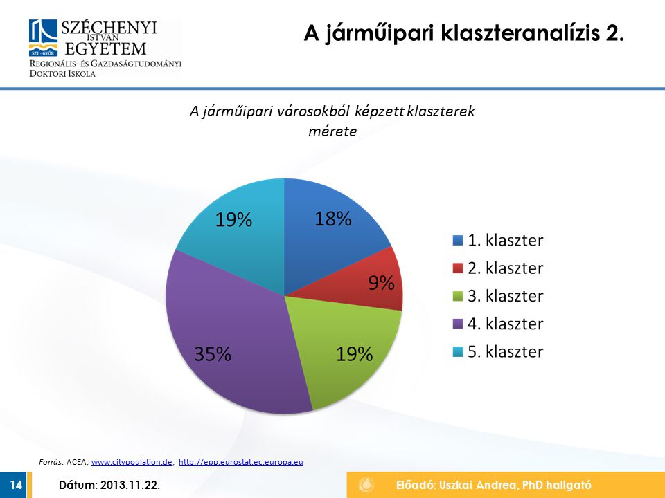 14 A járműipari klaszteranalízis 2. Előadó: Uszkai Andrea, PhD hallgató Dátum: 2013.11.22.