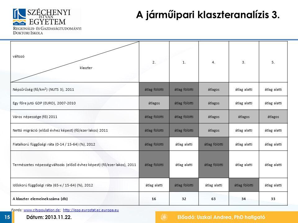 15 A járműipari klaszteranalízis 3. Előadó: Uszkai Andrea, PhD hallgató Dátum: 2013.11.22.