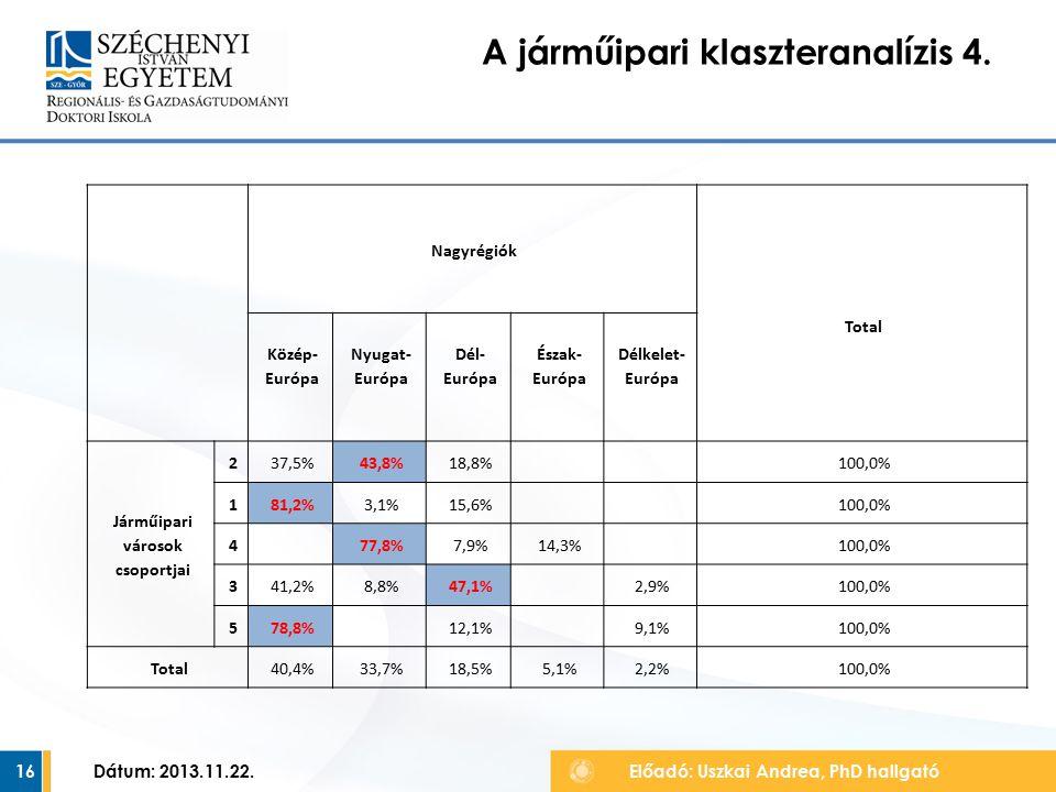 16 A járműipari klaszteranalízis 4. Előadó: Uszkai Andrea, PhD hallgató Dátum: 2013.11.22.