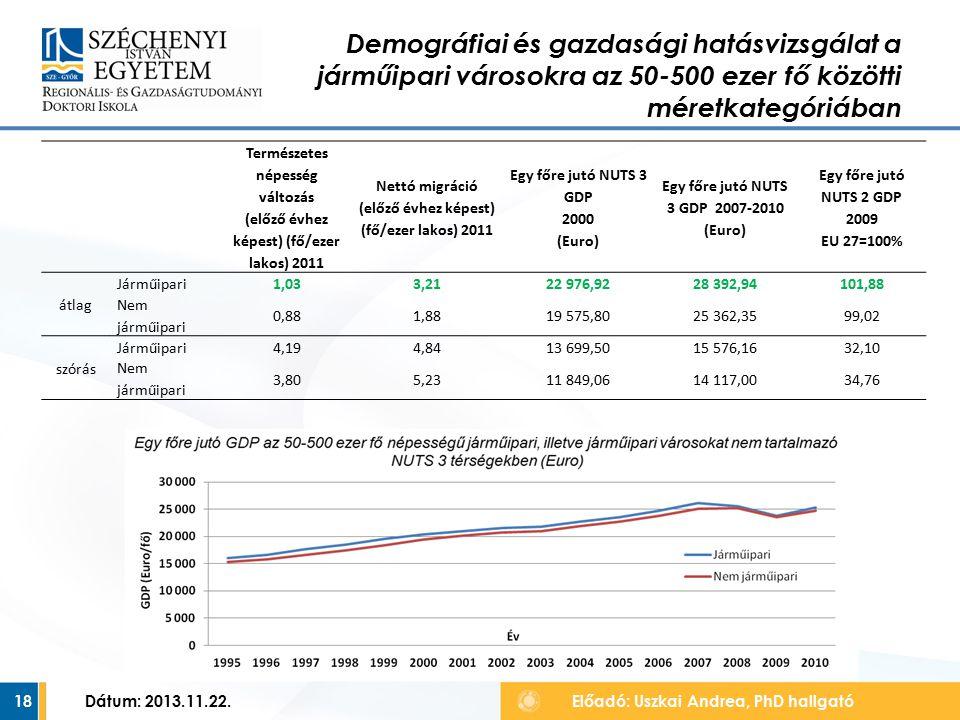 18 Demográfiai és gazdasági hatásvizsgálat a járműipari városokra az 50-500 ezer fő közötti méretkategóriában Előadó: Uszkai Andrea, PhD hallgató Dátum: 2013.11.22.