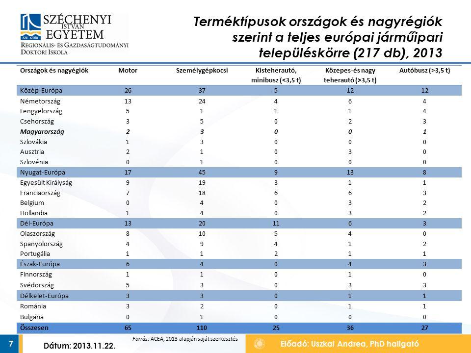 7 Terméktípusok országok és nagyrégiók szerint a teljes európai járműipari településkörre (217 db), 2013 Előadó: Uszkai Andrea, PhD hallgató Dátum: 2013.11.22.