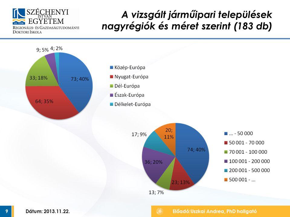 9 A vizsgált járműipari települések nagyrégiók és méret szerint (183 db) Előadó:Uszkai Andrea, PhD hallgató Dátum: 2013.11.22.