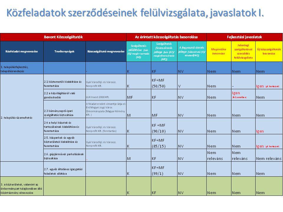 Közfeladatok szerződéseinek felülvizsgálata, javaslatok I.