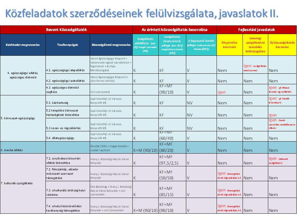Közfeladatok szerződéseinek felülvizsgálata, javaslatok II.