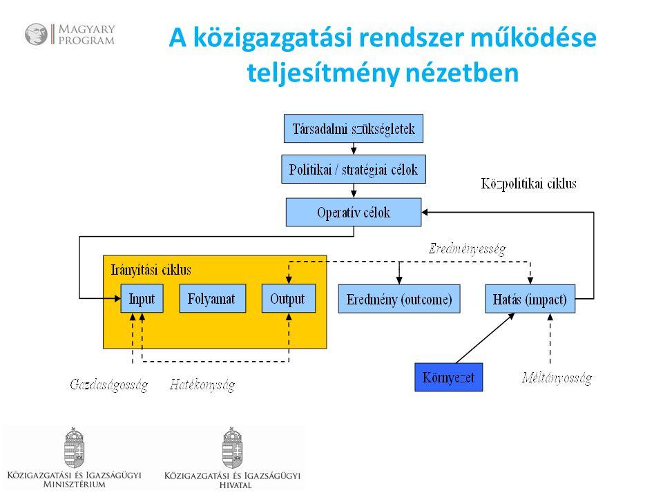 Egy közfeladat leggyakoribb Kulcs Teljesítmény Mutatói Cél: Cél: Az adott közfeladat ellátás hatékonyságának javítása, eredményességének növelése Szolgáltatást igénybevevők elégedettségének növekedése Panaszok számának csökkenése Választási eredmények javulása Ügyfél, bizalmi nézőpont Költségvetési nézőpont Bevétel/ráfordítások arányának növekedése Költségfelhasználás/ költségvetési előirányzat arányának csökkenése Köz/magánfinanszírozás arányának csökkenése Belső folyamatok nézőpontja Rendelkezésre álló eszközök, infrastruktúra kihasználtságának növekedése Átfutási idő javulása Nyilvántartások pontosságának és naprakészségének javulása Tanulás, fejlődés nézőpont Egyedi elbírálást igénylő esetek arányának csökkenése Működési problémák számának csökkenése