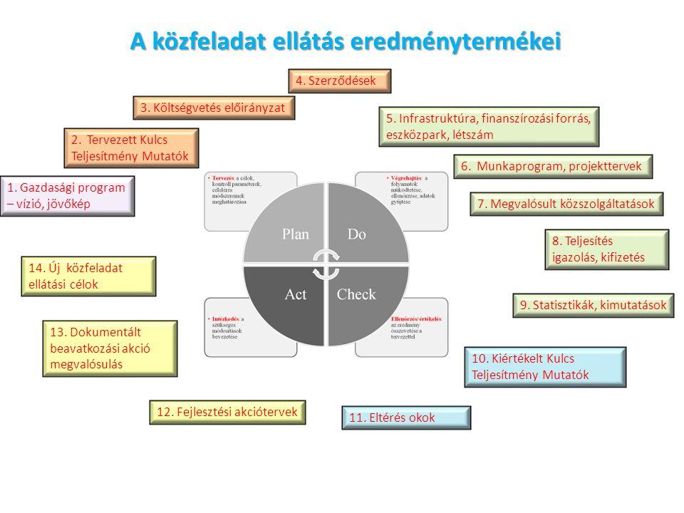 A közfeladat ellátás eredménytermékei 1.Gazdasági program – vízió, jövőkép 2.