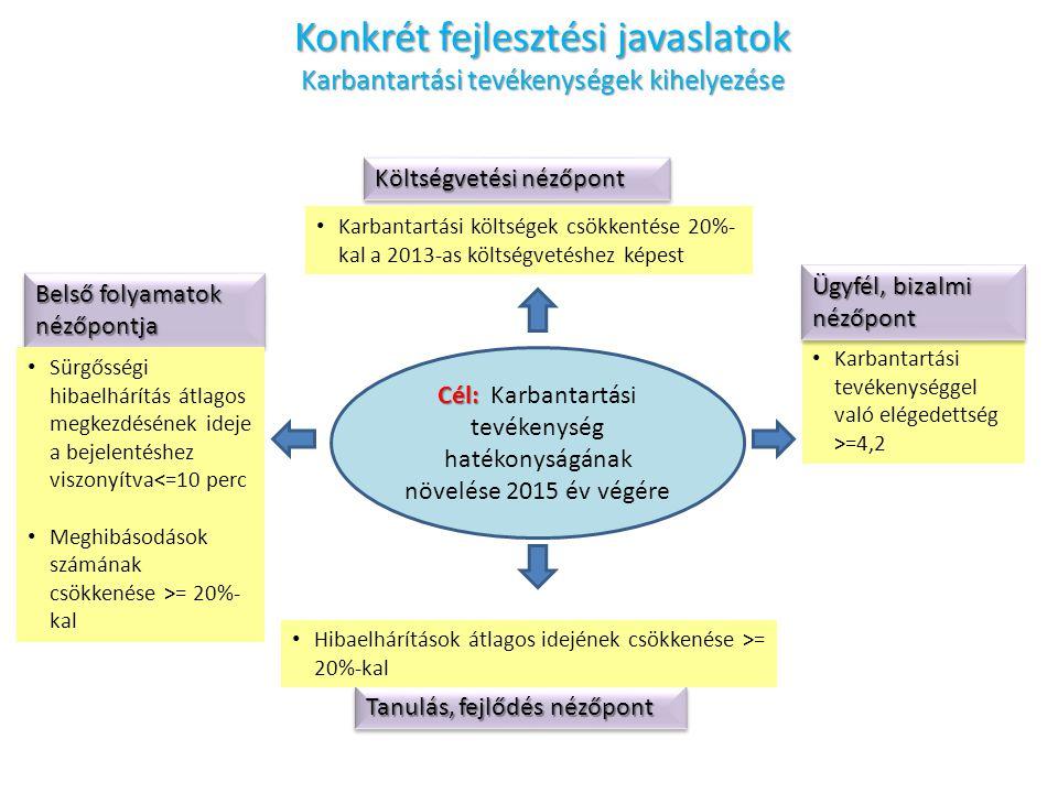 Konkrét fejlesztési javaslatok Karbantartási tevékenységek kihelyezése Cél: Cél: Karbantartási tevékenység hatékonyságának növelése 2015 év végére Karbantartási tevékenységgel való elégedettség >=4,2 Ügyfél, bizalmi nézőpont Költségvetési nézőpont Karbantartási költségek csökkentése 20%- kal a 2013-as költségvetéshez képest Belső folyamatok nézőpontja Sürgősségi hibaelhárítás átlagos megkezdésének ideje a bejelentéshez viszonyítva<=10 perc Meghibásodások számának csökkenése >= 20%- kal Tanulás, fejlődés nézőpont Hibaelhárítások átlagos idejének csökkenése >= 20%-kal