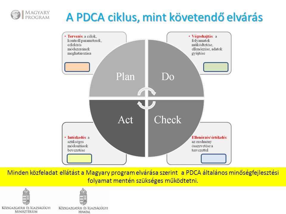 A PDCA ciklus, mint követendő elvárás Minden közfeladat ellátást a Magyary program elvárása szerint a PDCA általános minőségfejlesztési folyamat mentén szükséges működtetni.