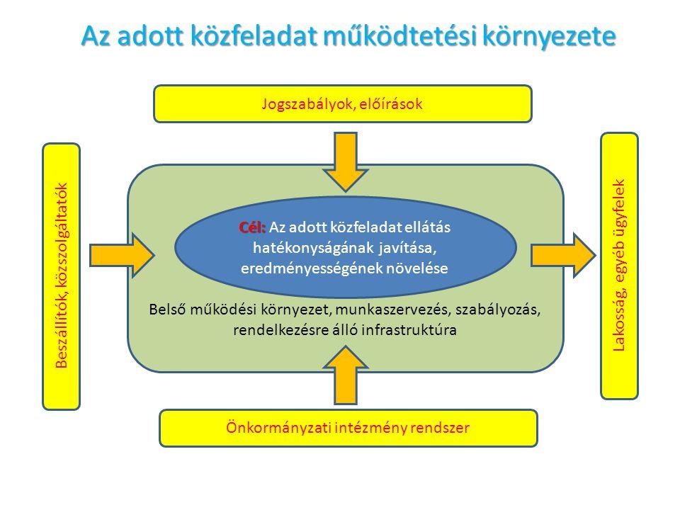 Belső működési környezet, munkaszervezés, szabályozás, rendelkezésre álló infrastruktúra Az adott közfeladat működtetési környezete Cél: Cél: Az adott közfeladat ellátás hatékonyságának javítása, eredményességének növelése Jogszabályok, előírások Beszállítók, közszolgáltatók Lakosság, egyéb ügyfelek Önkormányzati intézmény rendszer