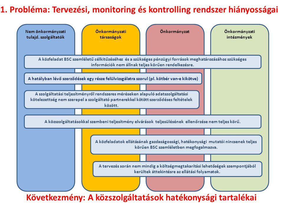 Önkormányzat Önkormányzati intézmények Önkormányzati társaságok Nem önkormányzati tulajd.