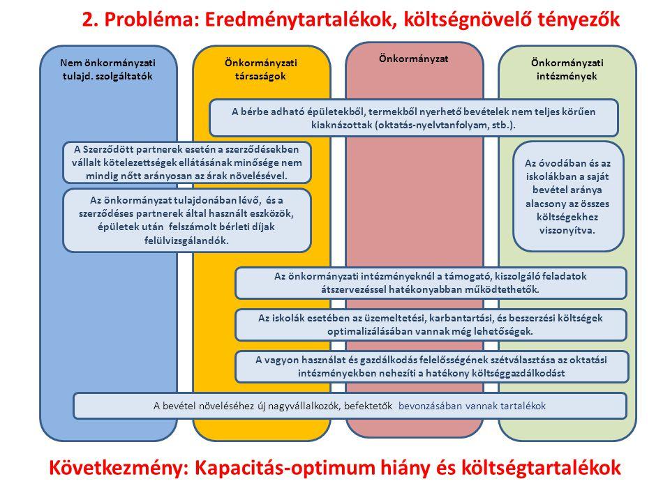 ÖnkormányzatÖnkormányzati intézmények Önkormányzati társaságok Nem önkormányzati tulajd.