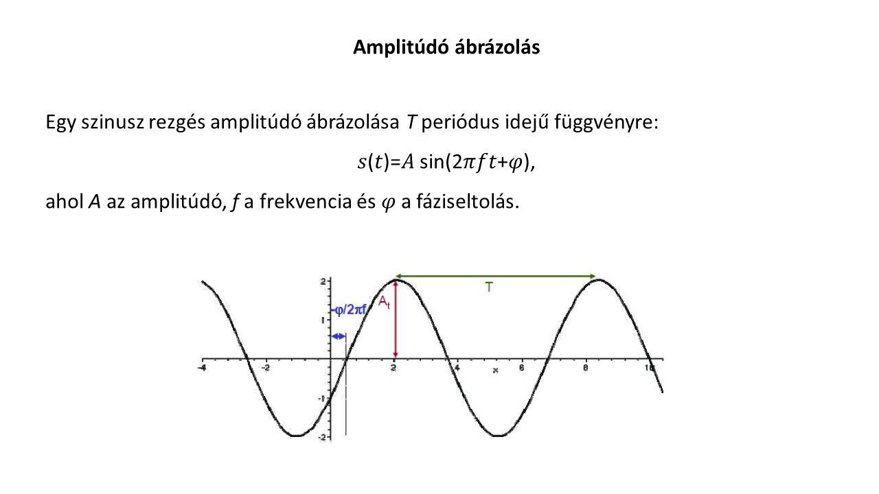 Amplitúdó ábrázolás Egy szinusz rezgés amplitúdó ábrázolása T periódus idejű függvényre: ()= sin(2+), ahol A az amplitúdó, f a frekvencia és a fázisel