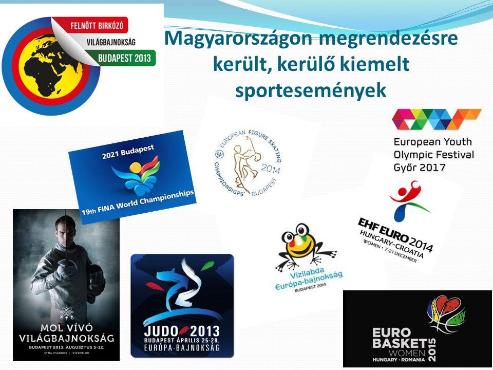 Magyarországon megrendezésre került, kerülő kiemelt sportesemények