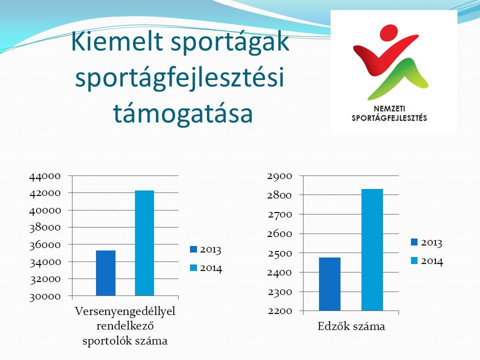 Kiemelt sportágak sportágfejlesztési támogatása