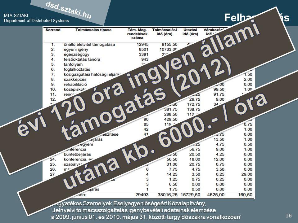 dsd.sztaki.hu MTA SZTAKI Department of Distributed Systems 16 Felhasználás Fogyatékos Személyek Esélyegyenlőségéért Közalapítvány, 'Jelnyelvi tolmácsszolgáltatás igénybevételi adatainak elemzése a 2009.