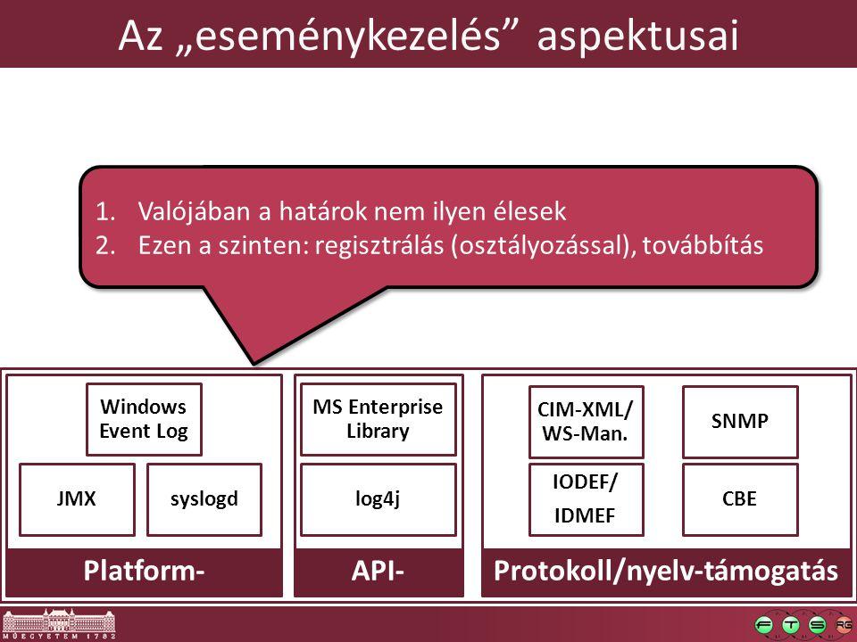 """Az """"eseménykezelés aspektusai SNMP IODEF/ IDMEF CIM-XML/ WS-Man."""