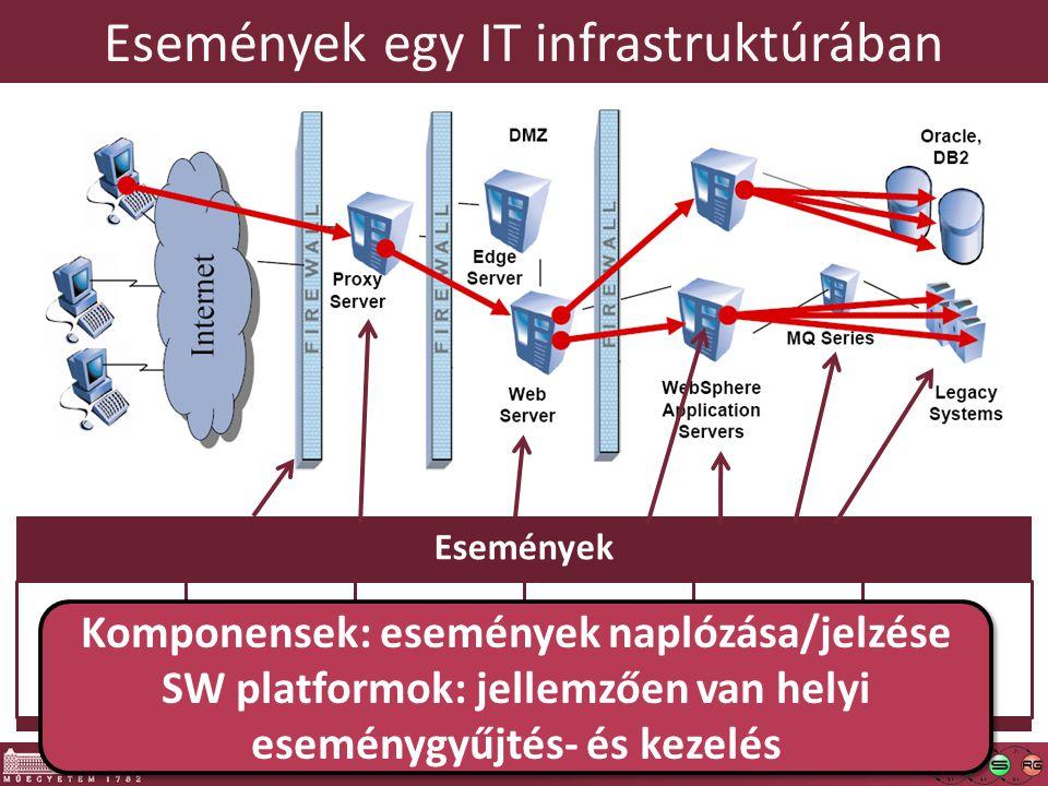 Linkek – Windows eseménykezelés  Rövid áttekintés a Windows eseménykezelésről o http://msdn.microsoft.com/en- us/library/aa382610(VS.85).aspx http://msdn.microsoft.com/en- us/library/aa382610(VS.85).aspx o http://en.wikipedia.org/wiki/Event_Viewer http://en.wikipedia.org/wiki/Event_Viewer  Windows Event Forwarding (Eventing 6): o http://blogs.technet.com/otto/archive/2008/07/08/quick- and-dirty-enterprise-eventing-for-windows.aspx http://blogs.technet.com/otto/archive/2008/07/08/quick- and-dirty-enterprise-eventing-for-windows.aspx  Windows Event Log – fejlesztői áttekintés o http://msdn.microsoft.com/en-us/library/bb756956.aspx http://msdn.microsoft.com/en-us/library/bb756956.aspx  Érdeklődőknek (érdekes olvasmány): o http://www.dfrws.org/2007/proceedings/p65-schuster.pdf http://www.dfrws.org/2007/proceedings/p65-schuster.pdf