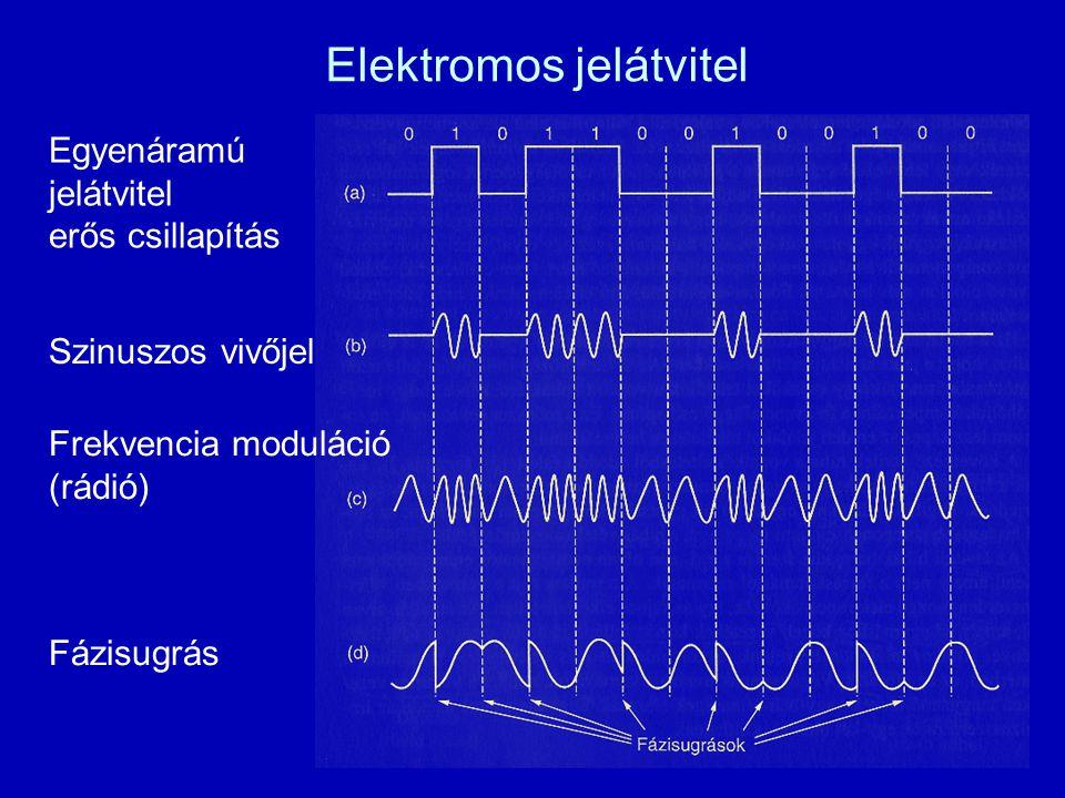 Elektromos jelátvitel Szinuszos vivőjel Egyenáramú jelátvitel erős csillapítás Frekvencia moduláció (rádió) Fázisugrás