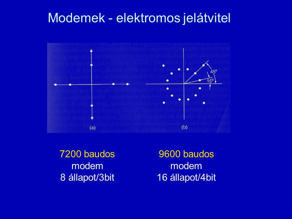 Modemek - elektromos jelátvitel 7200 baudos modem 8 állapot/3bit 9600 baudos modem 16 állapot/4bit