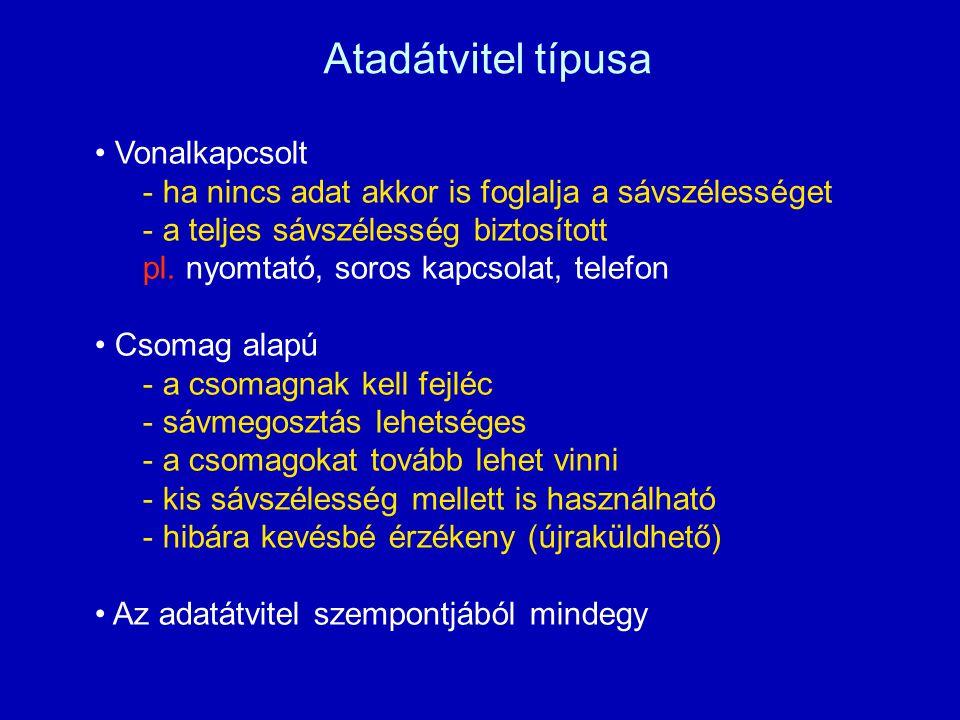 Atadátvitel típusa Vonalkapcsolt - ha nincs adat akkor is foglalja a sávszélességet - a teljes sávszélesség biztosított pl.