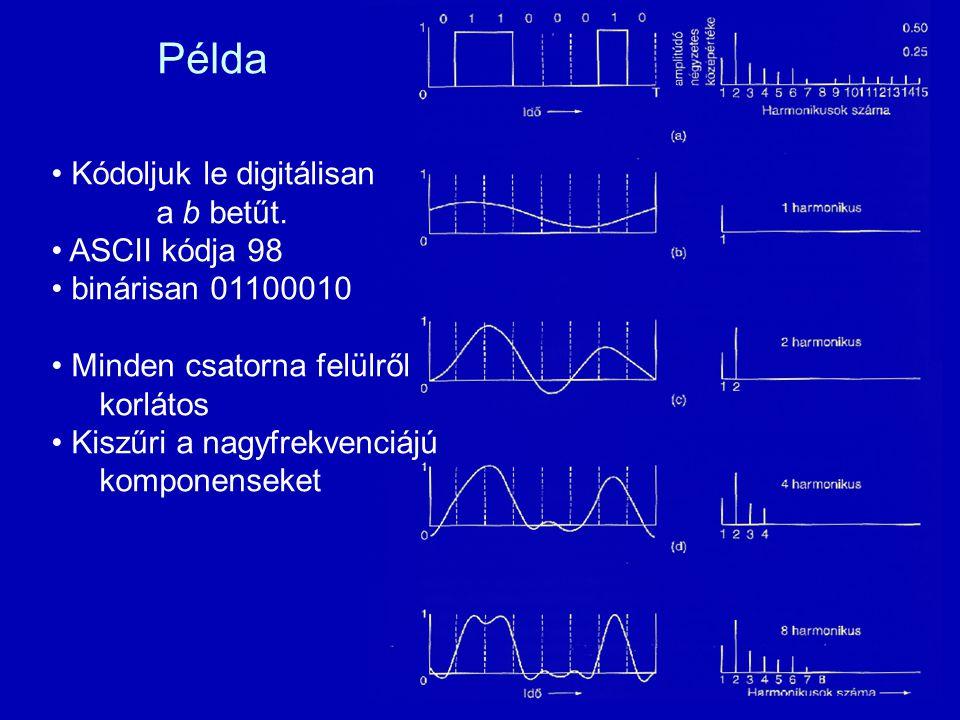 Példa Kódoljuk le digitálisan a b betűt. ASCII kódja 98 binárisan 01100010 Minden csatorna felülről korlátos Kiszűri a nagyfrekvenciájú komponenseket