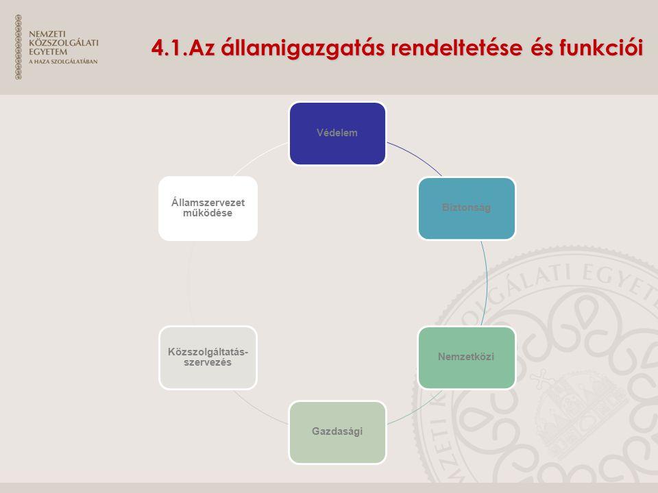 4.1.Az államigazgatás rendeltetése és funkciói VédelemBiztonságNemzetköziGazdasági Közszolgáltatás- szervezés Államszervezet működése