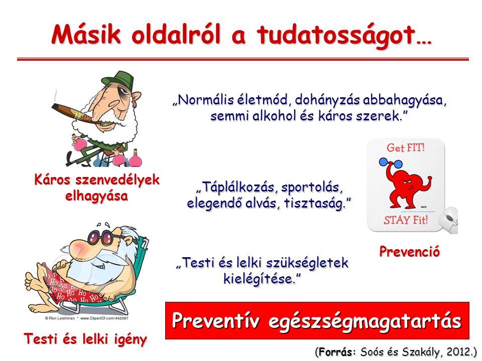 """Másik oldalról a tudatosságot… Káros szenvedélyek elhagyása Prevenció Testi és lelki igény """"Normális életmód, dohányzás abbahagyása, semmi alkohol és káros szerek. """"Táplálkozás, sportolás, elegendő alvás, tisztaság. """"Testi és lelki szükségletek kielégítése. (Forrás: Soós és Szakály, 2012.) Preventív egészségmagatartás"""