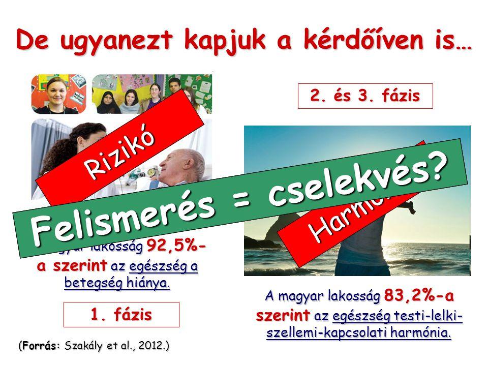 De ugyanezt kapjuk a kérdőíven is… A magyar lakosság 92,5%- a szerint az egészség a betegség hiánya.