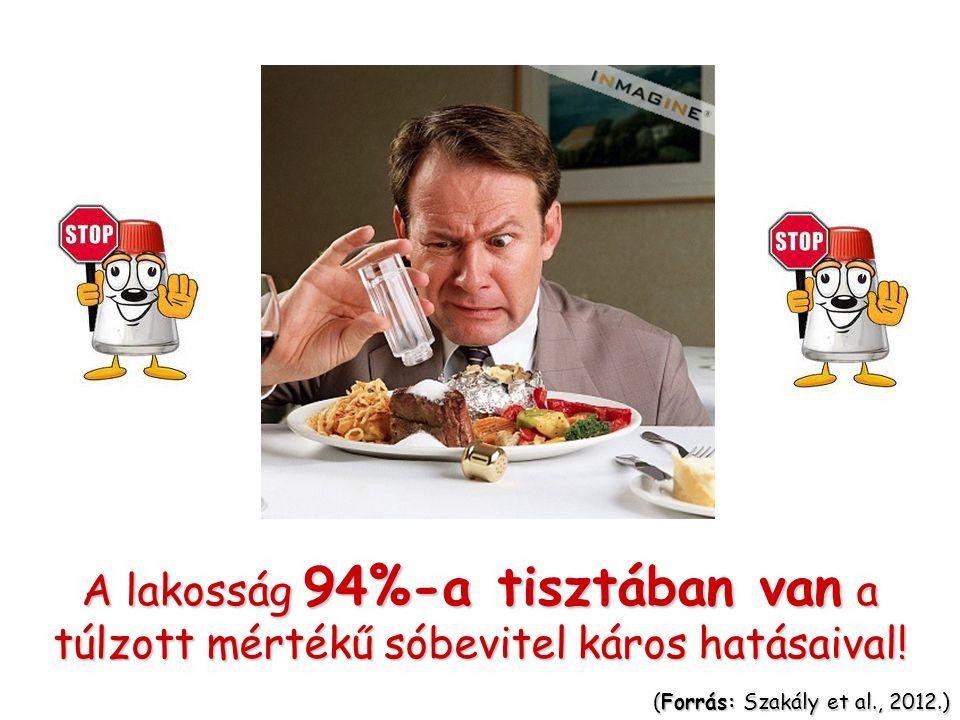 A lakosság 94%-a tisztában van a túlzott mértékű sóbevitel káros hatásaival.