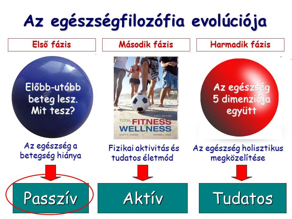 """Az egészségfilozófia evolúciója Második fázis Harmadik fázis """"Ha nem vagyok beteg, akkor egészséges vagyok Fizikai aktivitás és tudatos életmód Fizikai aktivitás és tudatos életmód """"Ha többet mozgok és odafigyelek magamra, egészséges leszek """"Ha harmóniában élek a világgal, akkor vagyok egészséges Első fázis Az egészség a betegség hiánya Az egészség holisztikus megközelítése Az egészség 5 dimenziója együtt Előbb-utóbb beteg lesz."""