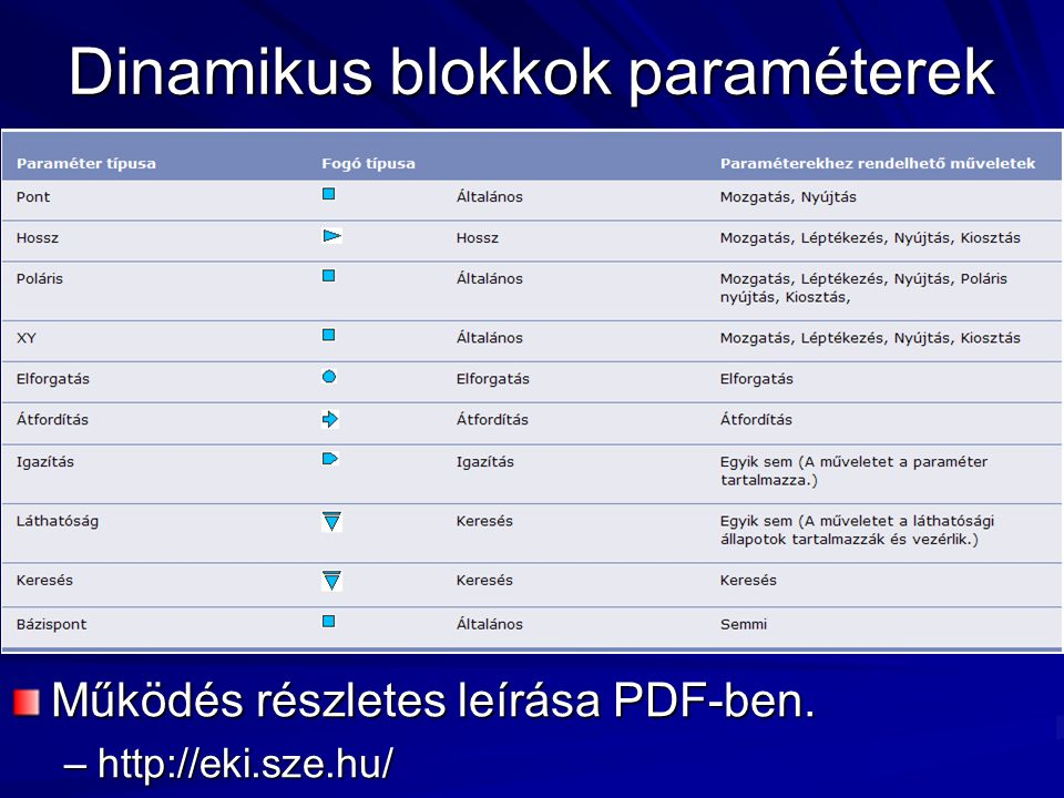 Dinamikus blokkok paraméterek Működés részletes leírása PDF-ben. –http://eki.sze.hu/