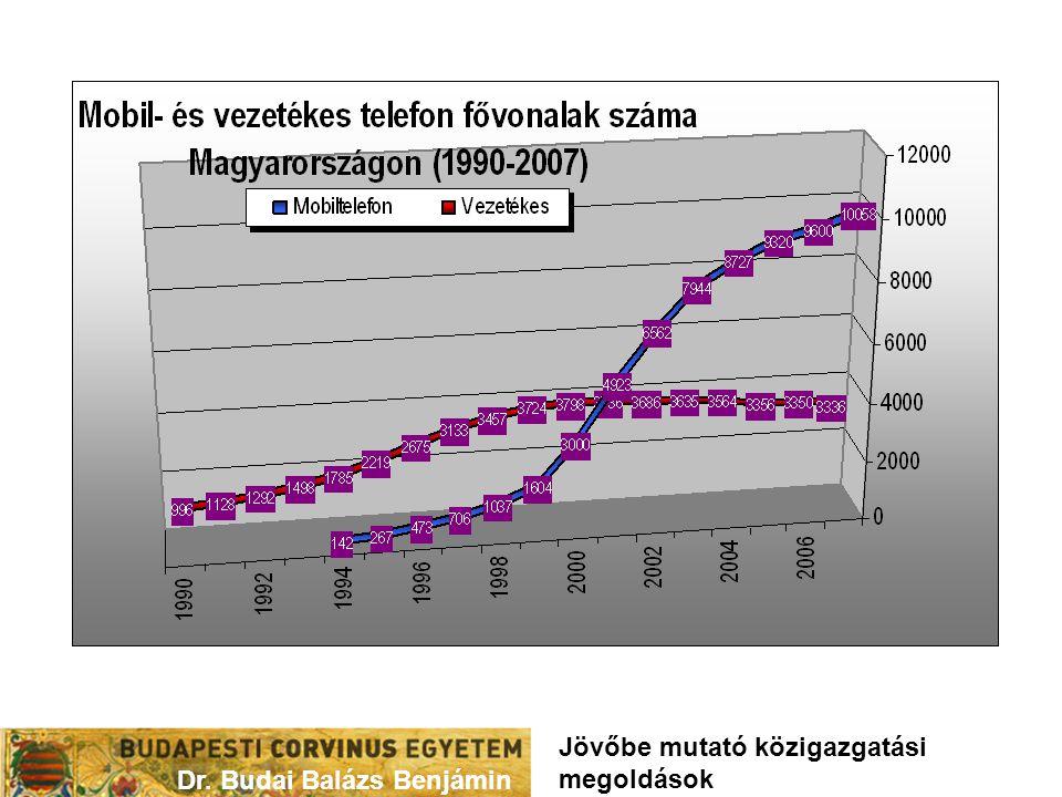 Dr. Budai Balázs Benjámin Jövőbe mutató közigazgatási megoldások