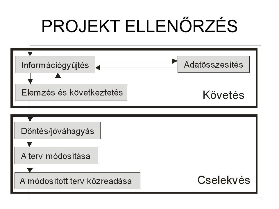 A PROJEKTKÖVETÉS MÓDSZEREI Az időhöz kötődő kontroll (kapcsolódó terület: folyamatkontroll): Ebben az esetben az ellenőrzés tevékenység-, folyamat-, illetve teljes megvalósítási szintű is lehet egyidejűleg.