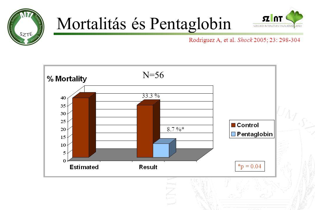 Mortalitás és Pentaglobin 33.3 % 8.7 %* *p = 0.04 Rodriguez A, et al. Shock 2005; 23: 298-304 N=56