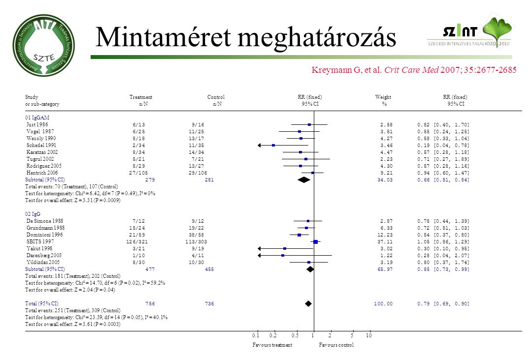 Mintaméret meghatározás Kreymann G, et al. Crit Care Med 2007; 35:2677-2685