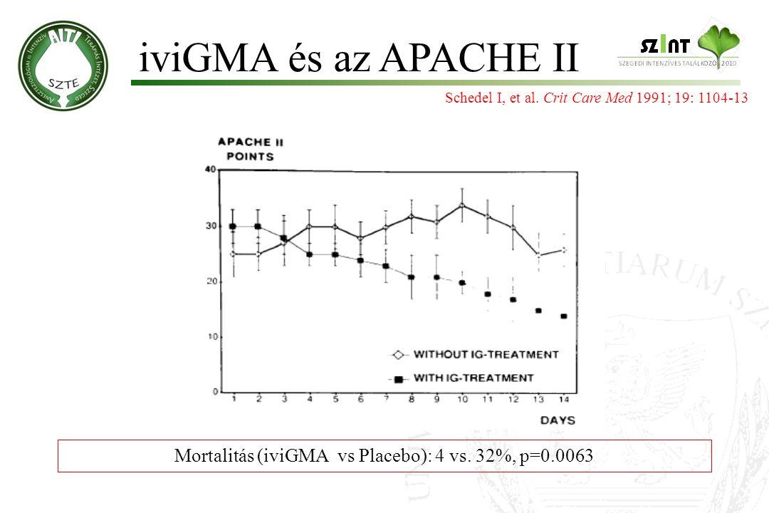 iviGMA és az APACHE II Schedel I, et al. Crit Care Med 1991; 19: 1104-13 Mortalitás (iviGMA vs Placebo): 4 vs. 32%, p=0.0063