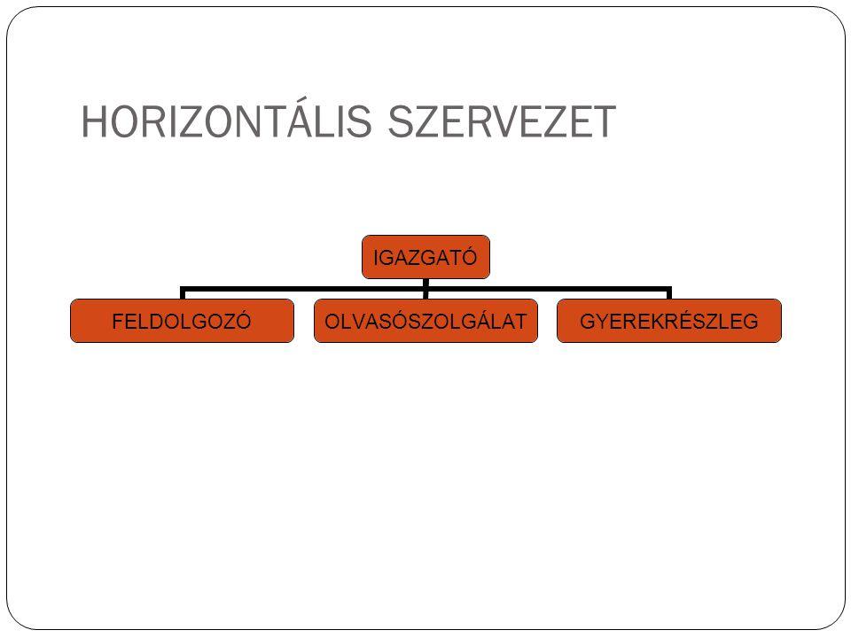 HORIZONTÁLIS SZERVEZET IGAZGATÓ FELDOLGOZÓOLVASÓSZOLGÁLATGYEREKRÉSZLEG 21