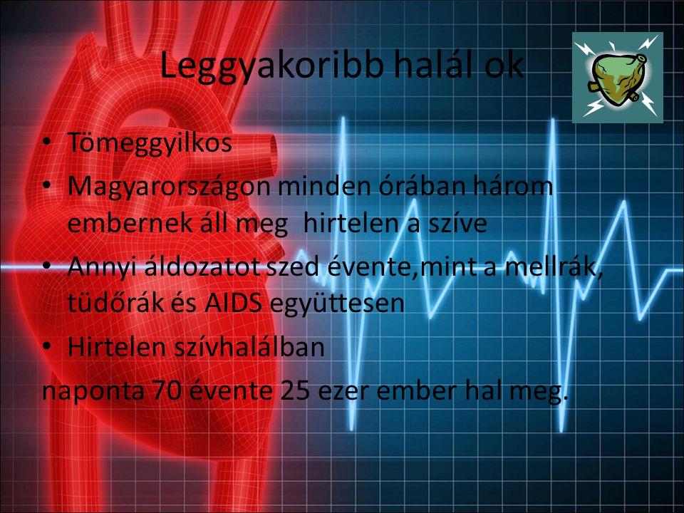 Leggyakoribb halál ok Tömeggyilkos Magyarországon minden órában három embernek áll meg hirtelen a szíve Annyi áldozatot szed évente,mint a mellrák, tüdőrák és AIDS együttesen Hirtelen szívhalálban naponta 70 évente 25 ezer ember hal meg.