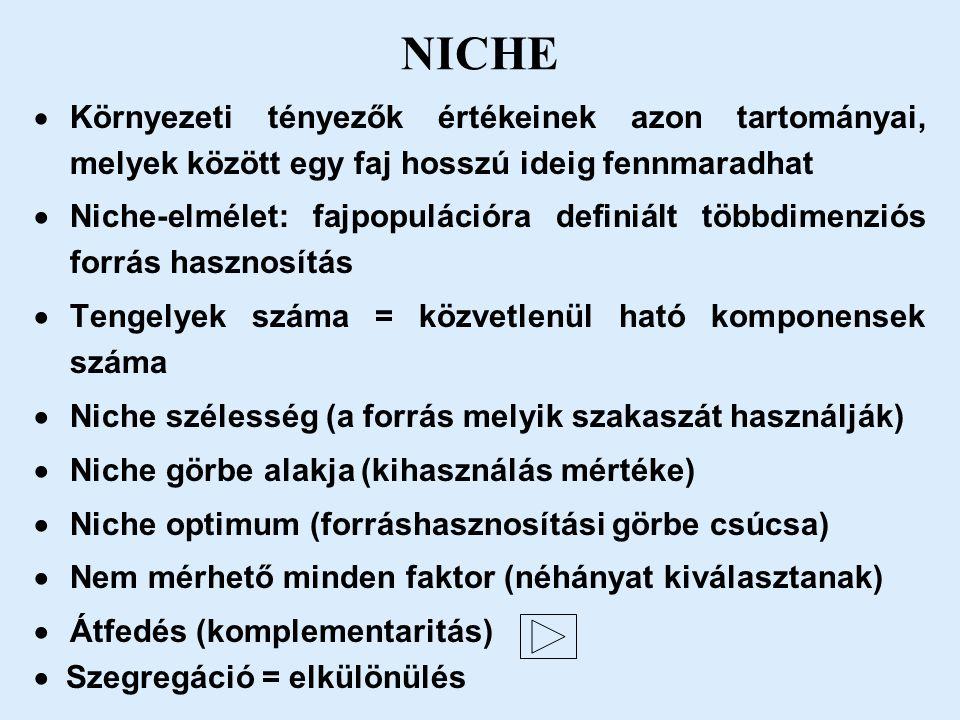 NICHE  Környezeti tényezők értékeinek azon tartományai, melyek között egy faj hosszú ideig fennmaradhat  Niche-elmélet: fajpopulációra definiált többdimenziós forrás hasznosítás  Tengelyek száma = közvetlenül ható komponensek száma  Niche szélesség (a forrás melyik szakaszát használják)  Niche görbe alakja (kihasználás mértéke)  Niche optimum (forráshasznosítási görbe csúcsa)  Nem mérhető minden faktor (néhányat kiválasztanak)  Átfedés (komplementaritás)  Szegregáció = elkülönülés